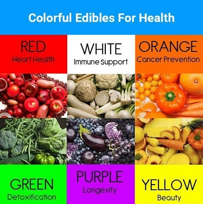 What is the meaning of colorful Fruits & Vegetables ...